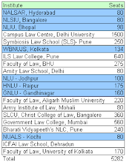 Number of seats in best ranked Indian law colleges