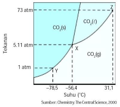 Diagram fasa karbondioksida