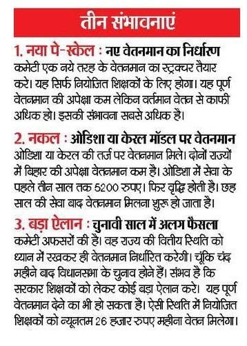 Niyojit Shikshak Bihar Vetanmaan Latest News 2015