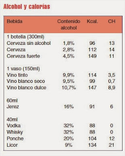 TablaAlcohol, calorías e hidratos de carbono