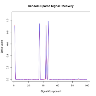 Compressed Sensing with R