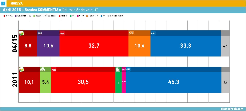 Comment A Vot Ef Bf Bd Hyeres La Ville De Dupont Aignan