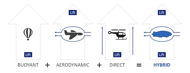 http://www.hybridhe.com/hybrid-airship-lift/