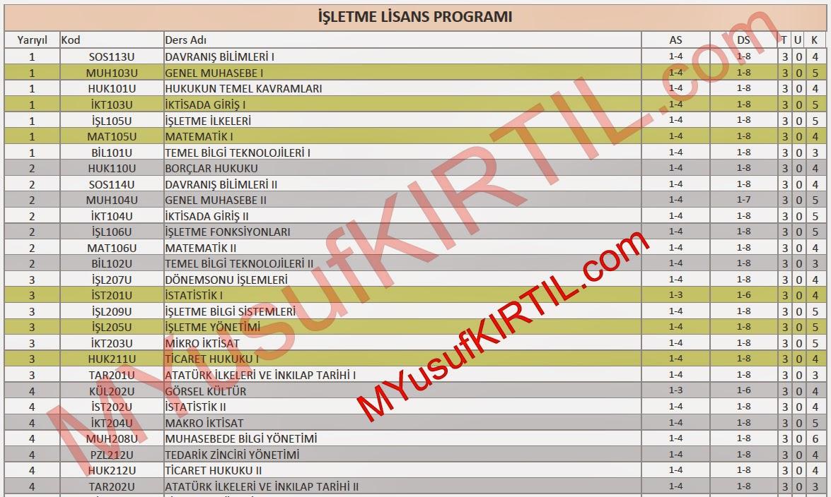 Açıköğretim Fakültesi (AÖF) İşletme Bölümü Dersleri / Sorumlu Olunan Üniteler / Ders Kredileri