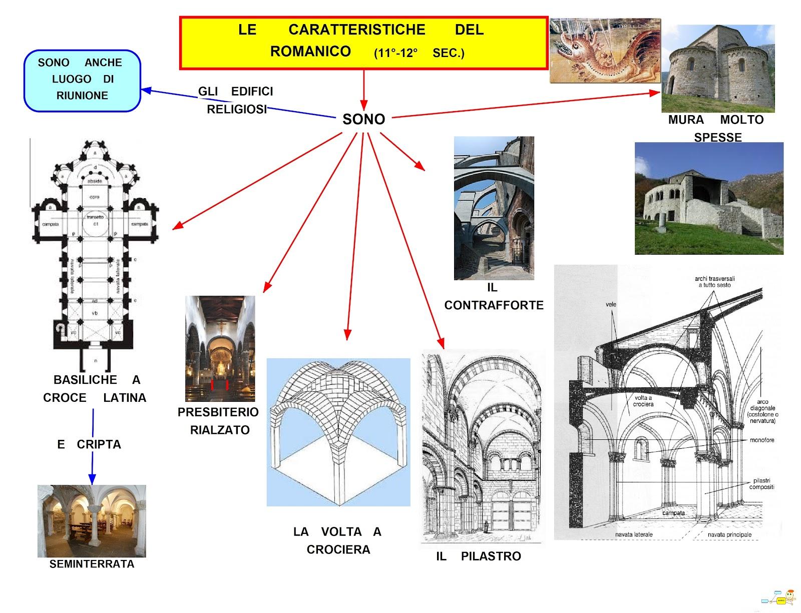 Mapper caratteristiche del romanico for Colonne esterne di stile dell artigiano