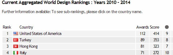 World Design Rankings