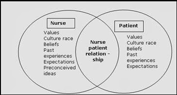 the concept of healing and healthcare according to hildegard peplaus theory of interpersonal relatio Peplau's interpersonal nursing theory  hildegard e peplau theory of interpersonal relations by  model and the neuman health care systems models.
