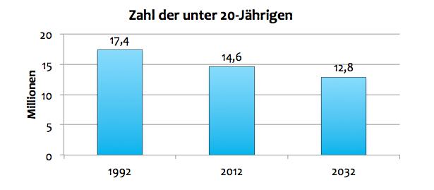 h tten sie gewusst wie viele unter 20 j hrige leben in deutschland. Black Bedroom Furniture Sets. Home Design Ideas
