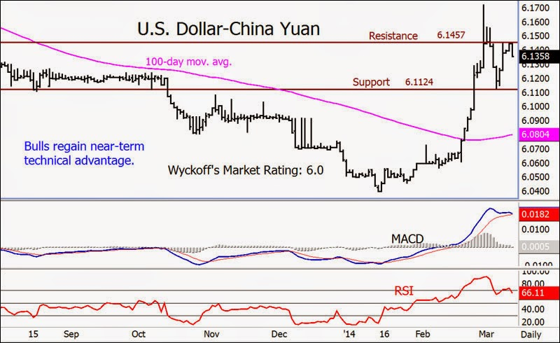 Weaker Yuan Hurting Chinese Investors And Copper Prices – Analysts