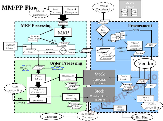 Sap mm end to end implementation sap material management fimm integrated organization structure malvernweather Choice Image