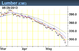 image of graph of CME's Lumber futures showing a sharp decline in the commodity