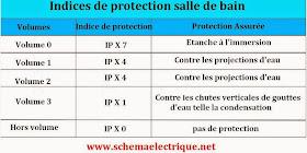 Schema electrique branchement cablage norme electrique - Indice de protection electrique ...