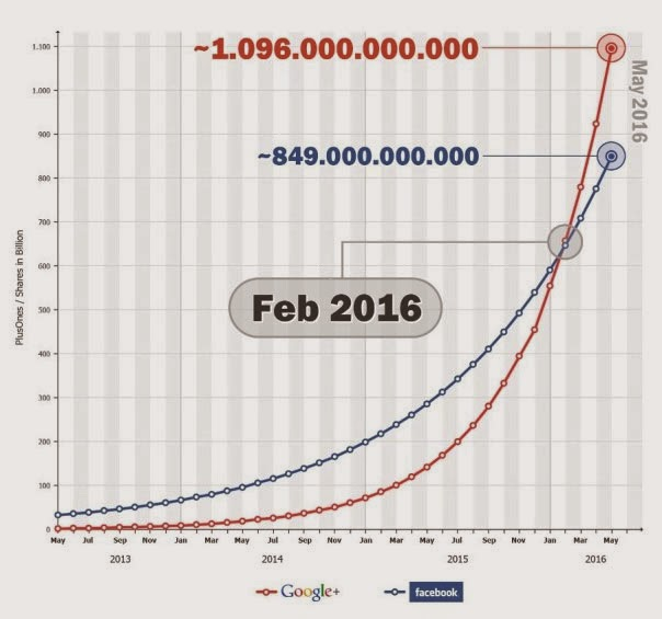 Comparison Facebook and Google shares