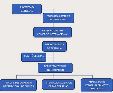 Informaci n legal observatorio comercio internacional for Docente comercio exterior