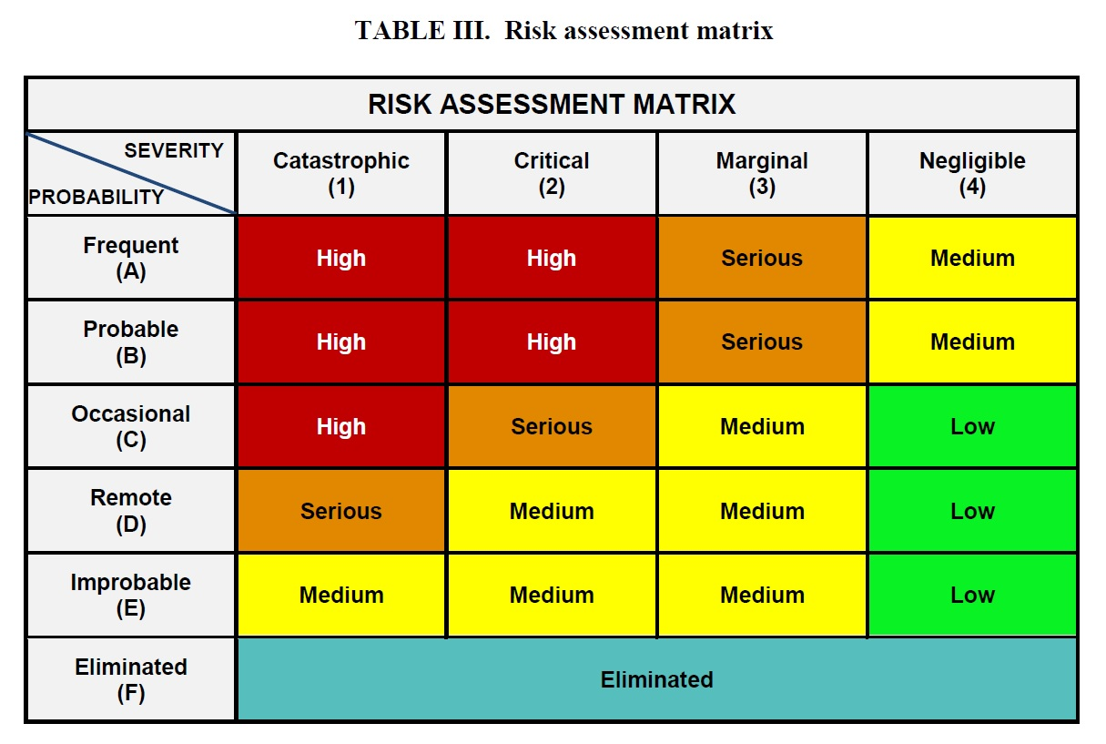 Fire risk assessment thesis