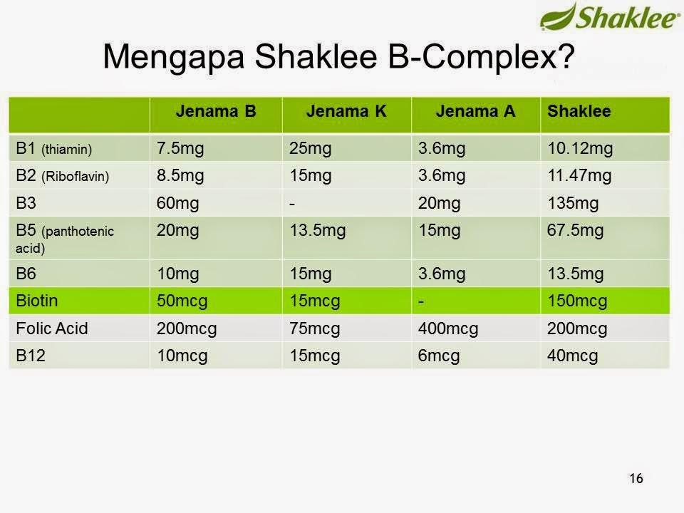 kenapa b complex shaklee