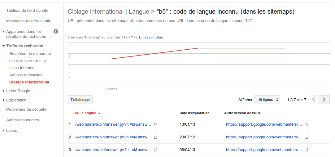 Outil HREFLANG - Code de langue inconnu