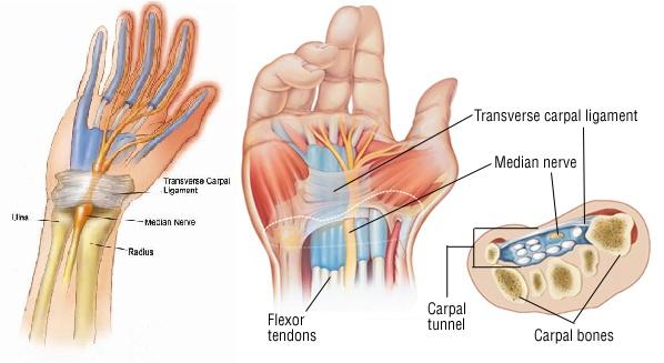 burning pain in thumb