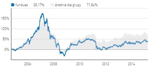 Wyniki BNP Paribas Akcji na tle średniej dla funduszy akcji