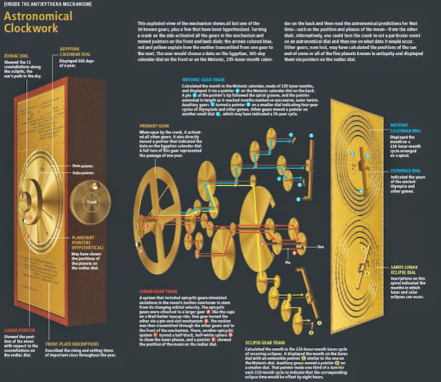 Astronomical clock of Antikyithera. mechanism infographic