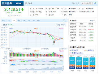 中国株コバンザメ投資 香港ハンセン指数20150724