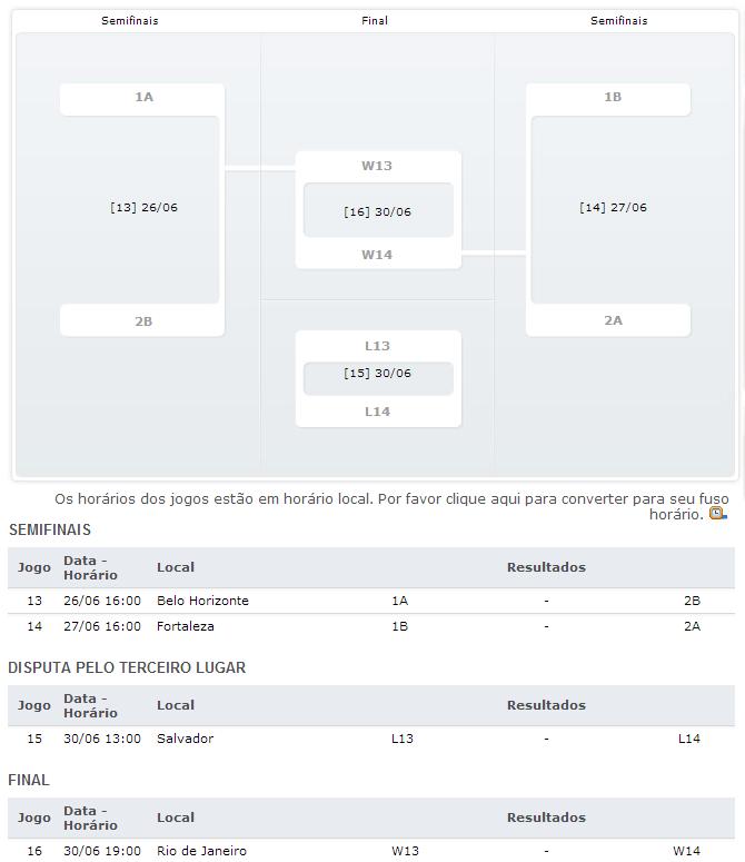 Meias finais e final da copa das confederações 2013