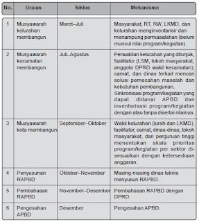 Pengertian, Tujuan, Fungsi dan Proses Penyusunan APBD (Anggaran Pendapatan dan Belanja Daerah)