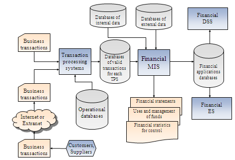 transaction processing system essay