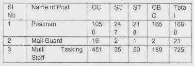Post Details of Indian Post Recruitment 2015