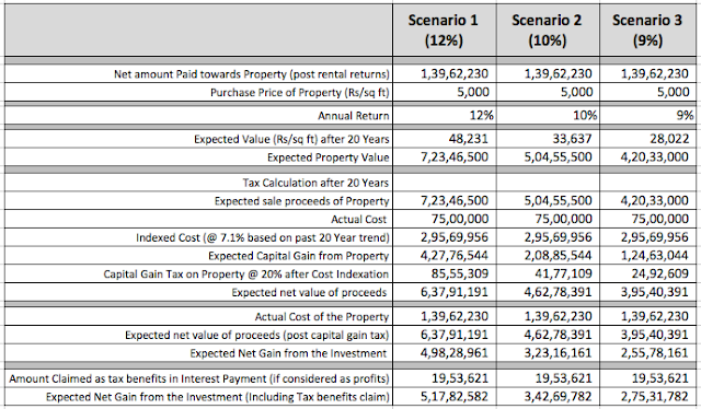India Real Estate Investing