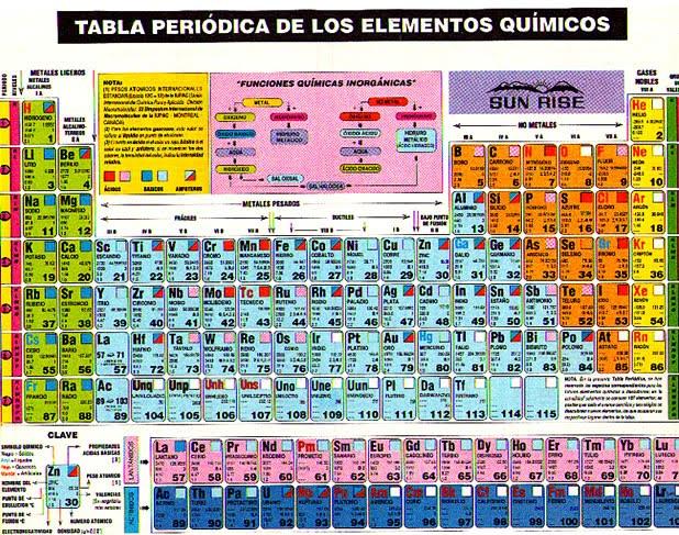 Elem quim del cuerpo humano que son los elementos quimicos un elemento qumico es un tipo de materia constituida por tomos de la misma clase en su forma ms simple posee un nmero determinado de protones en su urtaz Image collections