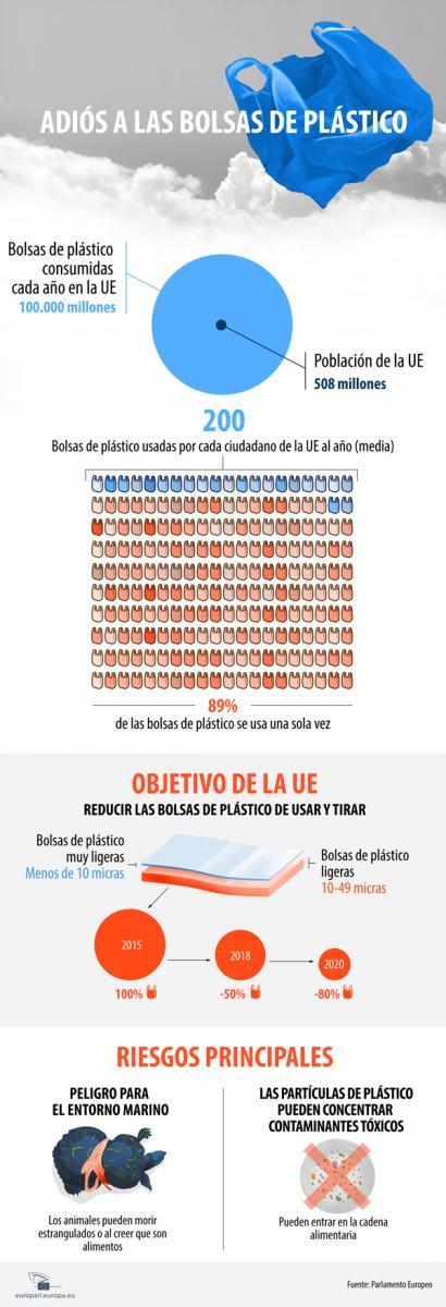 Infografía: Bolsas de plástico y su impacto en el Medio Ambiente (Por El Parlamento Europeo)