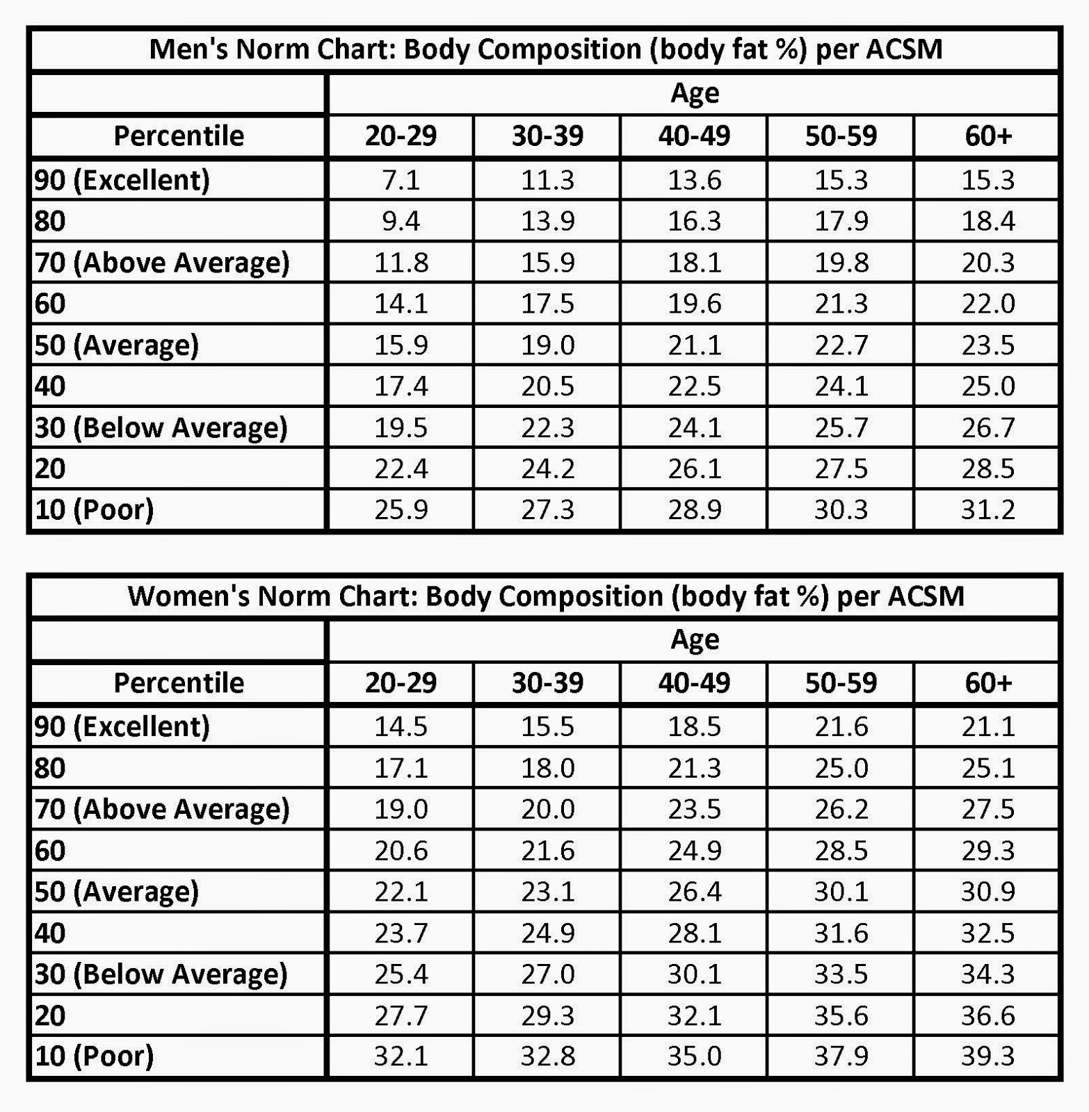 body composition chart socialmediaworksco – Body Fat Percentage Chart Template