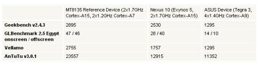 Dai primi test bench si evidenzia come il chipset Mt8135 di Mediatek con architettura big.little sia nettamente superiore alle vecchie architetture cortex A9