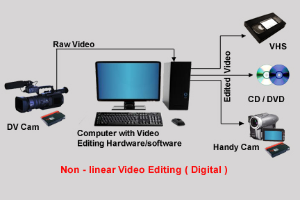 Basic Tips for Digital Video Editing ...: digitalvideoeditingtips.blogspot.com