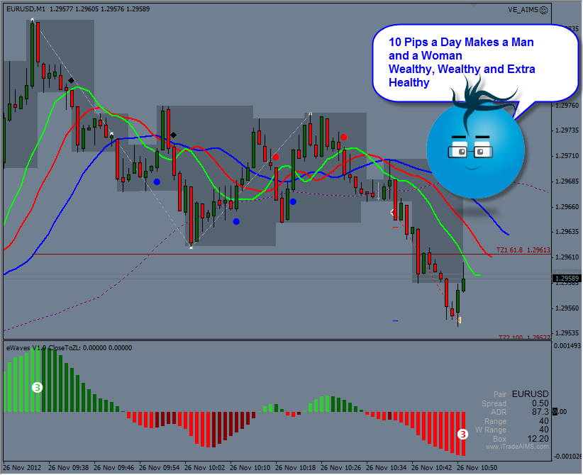 Forex morning trade eurusd