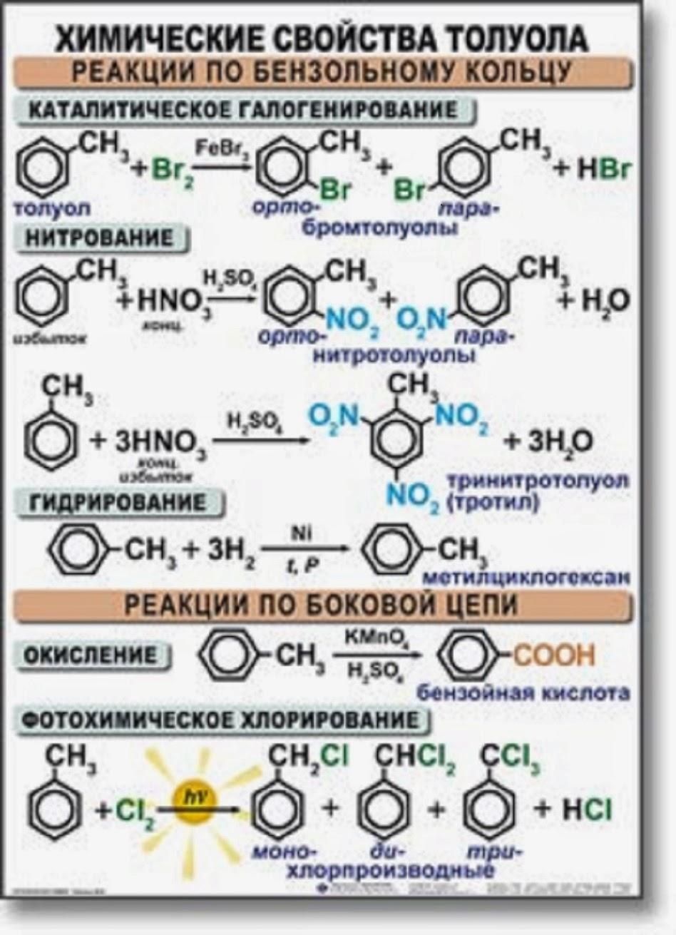 химические свойства в органике таблица