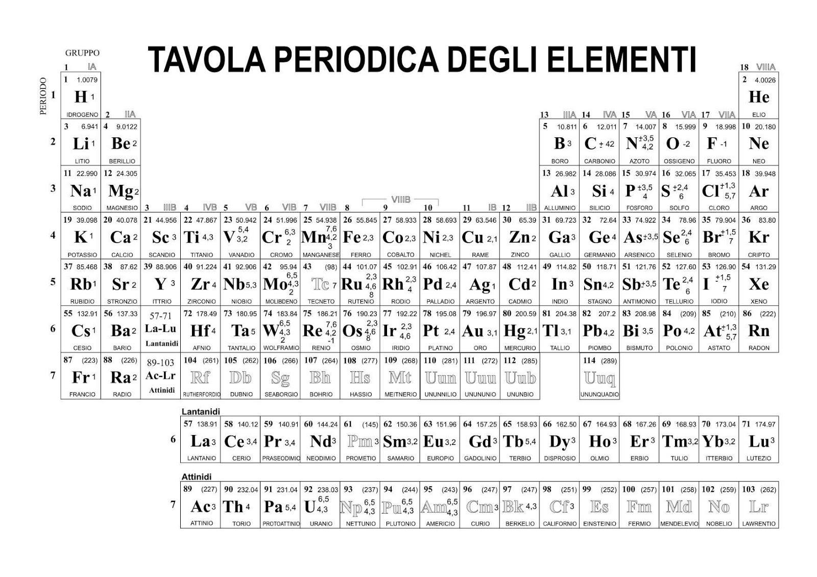 The chemistry of elements tavola periodica degli elementi - Tavola numeri di ossidazione ...