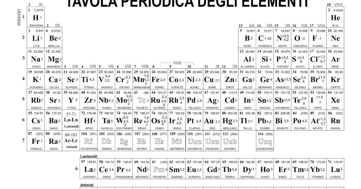The chemistry of elements tavola periodica degli elementi - Tavola periodica configurazione elettronica ...