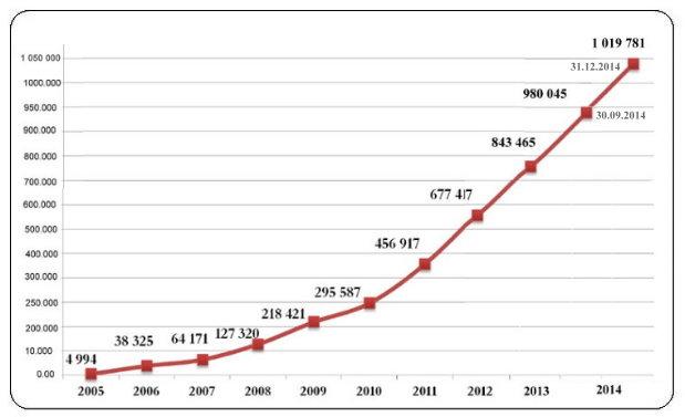 الوكالة الوطنية للقرض المصغر مكنت من توفير أكثر من مليون منصب شغل في عشر سنوات graph_evol_emploi_ar
