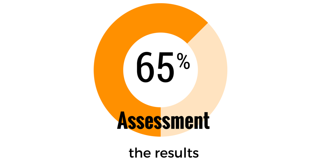 assessments in music lessons - survey - the results