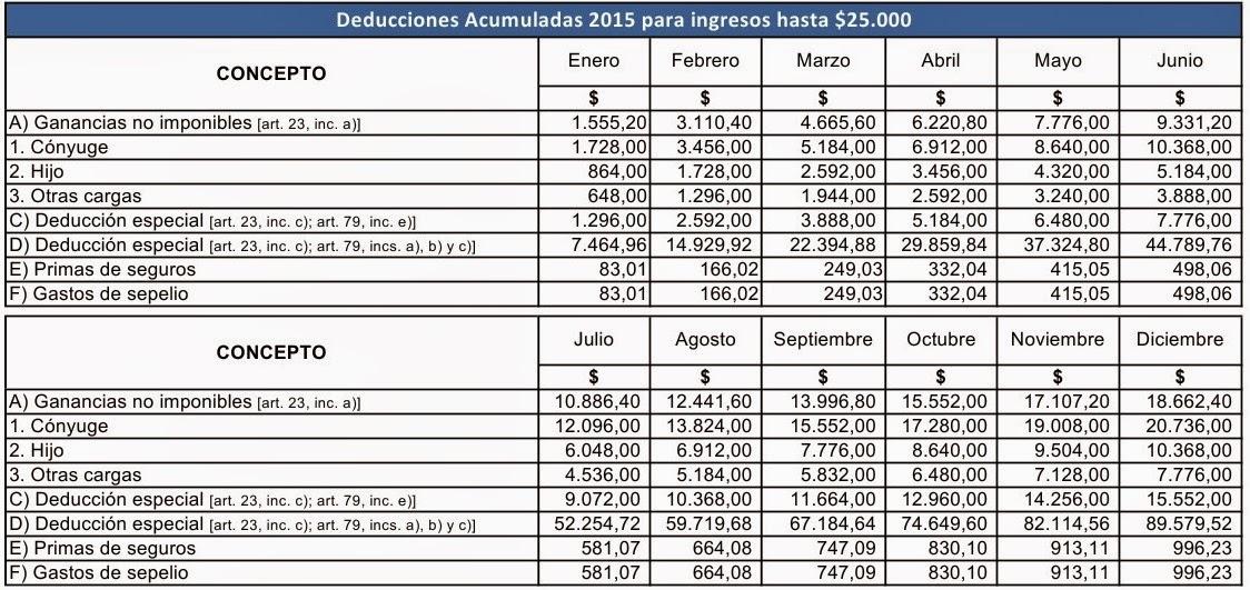 Tabla Del Impuesto A Las Ganancias 2015 2016 | newhairstylesformen2014