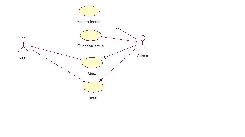 Information  Online Quiz System