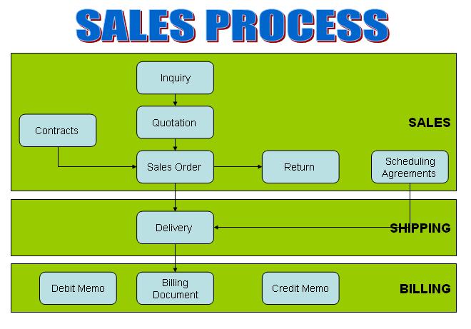 Salesprocesspng 660461 Sap Flow Images Pinterest