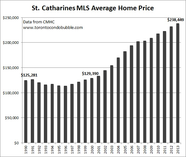 st. catharines average home price graph