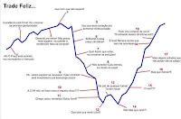 Psicologia e o Mercado de Ações