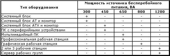 таблица мощностей ИБП