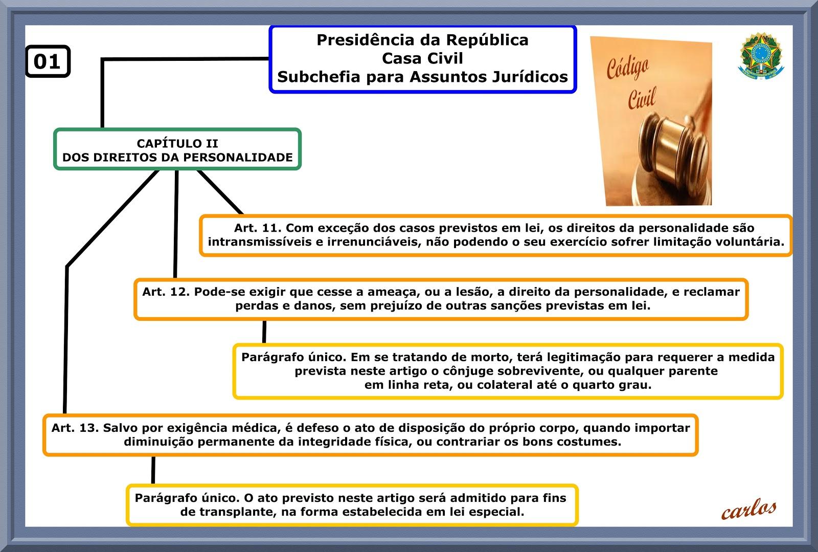 CAPÍTULO II DOS DIREITOS DA PERSONALIDADE