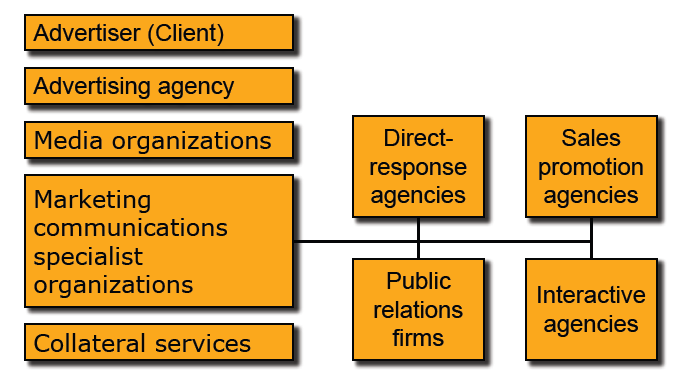 imc process in advertising Marketing communications uses different marketing channels and tools in  combination: marketing communication channels focuses on any way a business  communicates a message to its desired market, or the market in general a  marketing communication tool can be anything from: advertising, personal  the  process allows the public businesses use to know or understand a.