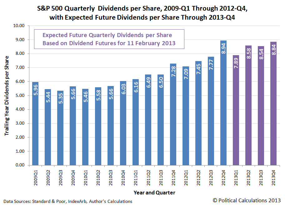 S&P 500 Quarterly Dividends per Share, 2009-Q1 Through 2012-Q4, <br />with Expected Future Dividends per Share Through 2013-Q4, as of 11 February 2013